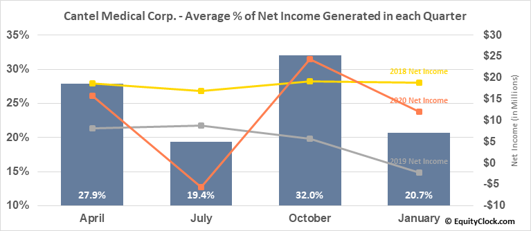 Cantel Medical Corp. (NYSE:CMD) Net Income Seasonality