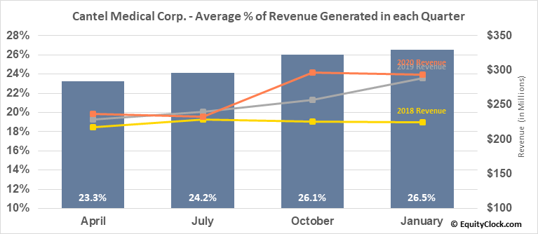 Cantel Medical Corp. (NYSE:CMD) Revenue Seasonality