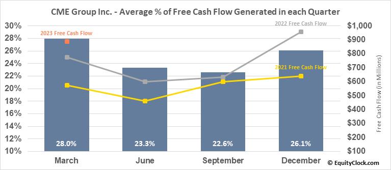 CME Group Inc. (NASD:CME) Free Cash Flow Seasonality