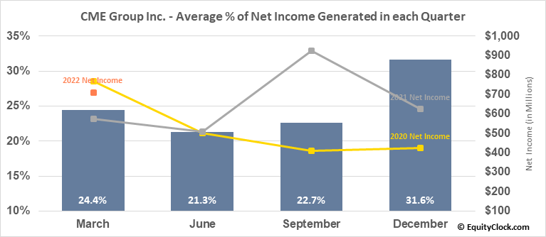 CME Group Inc. (NASD:CME) Net Income Seasonality