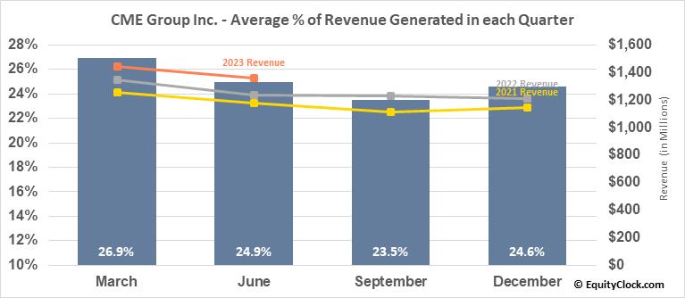 CME Group Inc. (NASD:CME) Revenue Seasonality