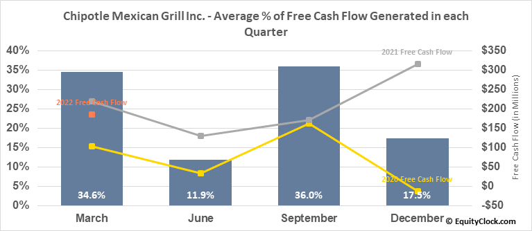 Chipotle Mexican Grill Inc. (NYSE:CMG) Free Cash Flow Seasonality