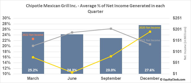Chipotle Mexican Grill Inc. (NYSE:CMG) Net Income Seasonality