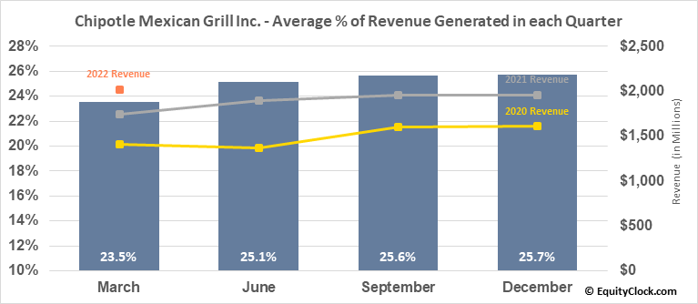 Chipotle Mexican Grill Inc. (NYSE:CMG) Revenue Seasonality