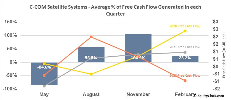 C-COM Satellite Systems (TSXV:CMI.V) Free Cash Flow Seasonality