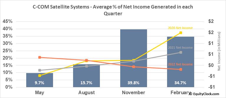 C-COM Satellite Systems (TSXV:CMI.V) Net Income Seasonality