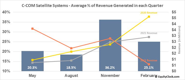 C-COM Satellite Systems (TSXV:CMI.V) Revenue Seasonality