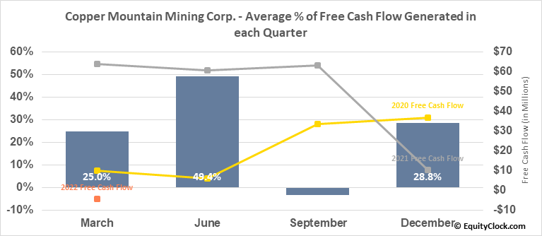 Copper Mountain Mining Corp. (TSE:CMMC.TO) Free Cash Flow Seasonality