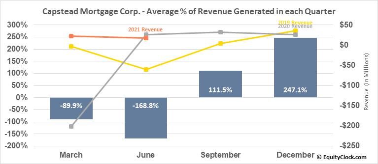Capstead Mortgage Corp. (NYSE:CMO) Revenue Seasonality