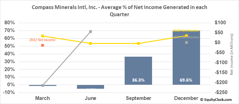 Compass Minerals Intl, Inc. (NYSE:CMP) Net Income Seasonality