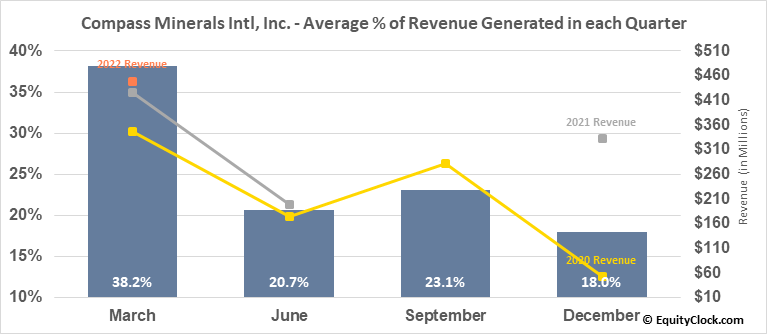Compass Minerals Intl, Inc. (NYSE:CMP) Revenue Seasonality