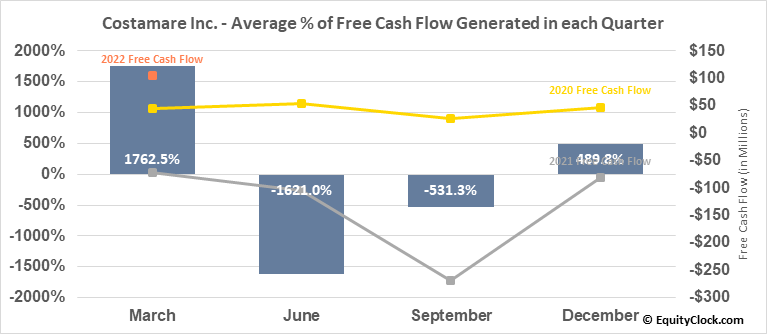 Costamare Inc. (NYSE:CMRE) Free Cash Flow Seasonality