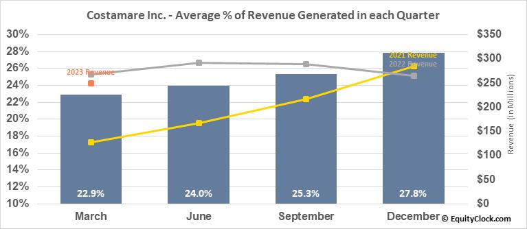 Costamare Inc. (NYSE:CMRE) Revenue Seasonality