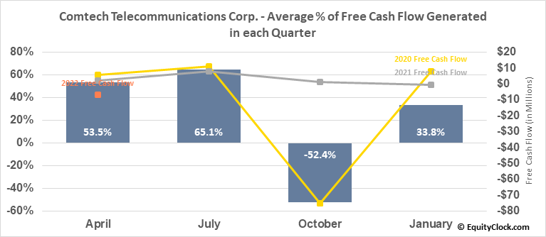 Comtech Telecommunications Corp. (NASD:CMTL) Free Cash Flow Seasonality