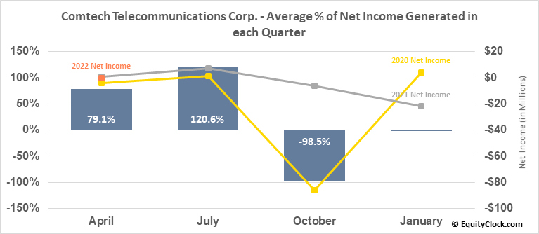 Comtech Telecommunications Corp. (NASD:CMTL) Net Income Seasonality