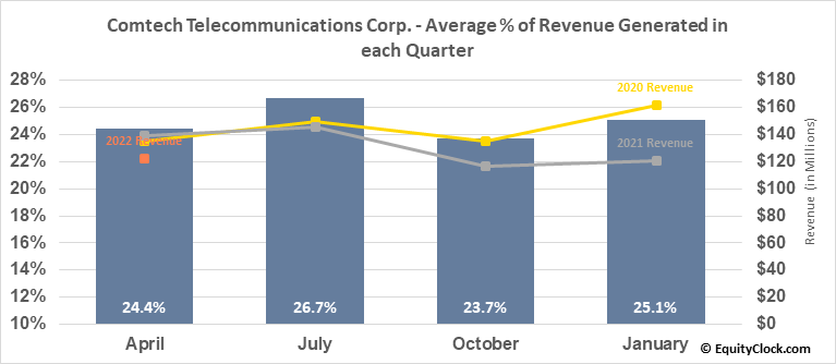Comtech Telecommunications Corp. (NASD:CMTL) Revenue Seasonality