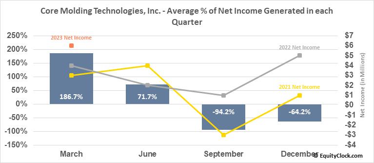 Core Molding Technologies, Inc. (AMEX:CMT) Net Income Seasonality