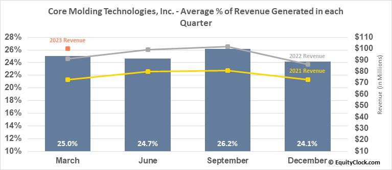 Core Molding Technologies, Inc. (AMEX:CMT) Revenue Seasonality
