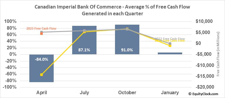 Canadian Imperial Bk Comm (NYSE:CM) Free Cash Flow Seasonality