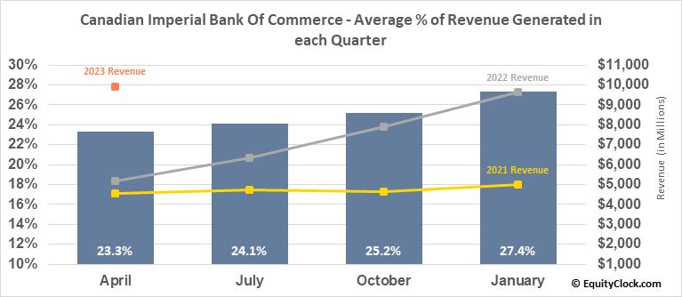 Canadian Imperial Bk Comm (NYSE:CM) Revenue Seasonality
