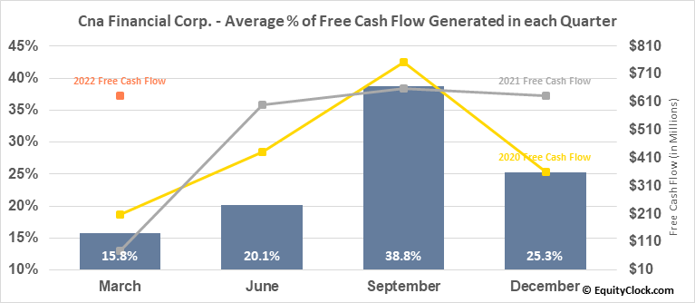 Cna Financial Corp. (NYSE:CNA) Free Cash Flow Seasonality