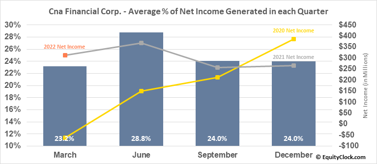 Cna Financial Corp. (NYSE:CNA) Net Income Seasonality