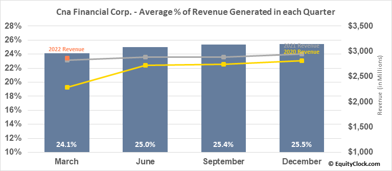 Cna Financial Corp. (NYSE:CNA) Revenue Seasonality