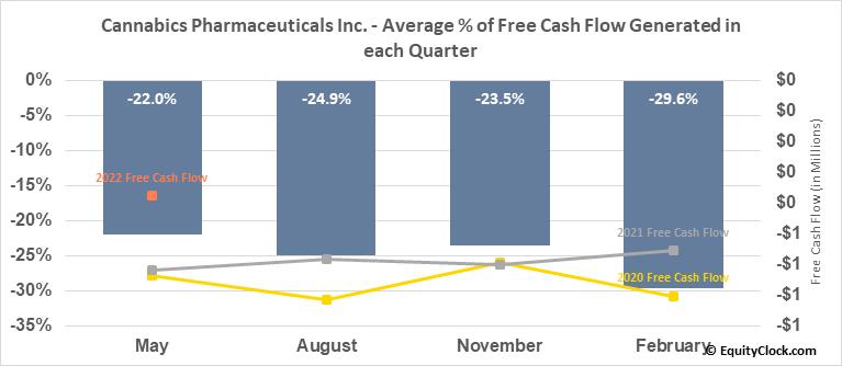 Cannabics Pharmaceuticals Inc. (OTCMKT:CNBX) Free Cash Flow Seasonality