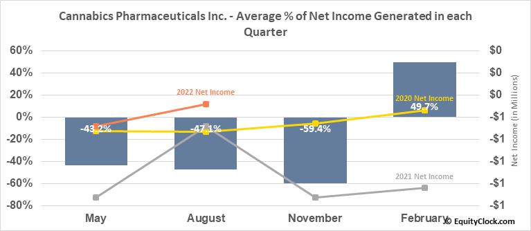 Cannabics Pharmaceuticals Inc. (OTCMKT:CNBX) Net Income Seasonality