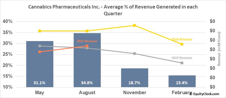 Cannabics Pharmaceuticals Inc. (OTCMKT:CNBX) Revenue Seasonality