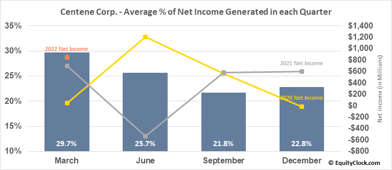 Centene Corp. (NYSE:CNC) Net Income Seasonality