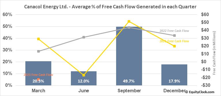 Canacol Energy Ltd. (TSE:CNE.TO) Free Cash Flow Seasonality