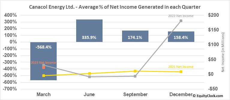 Canacol Energy Ltd. (TSE:CNE.TO) Net Income Seasonality