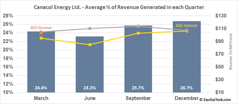 Canacol Energy Ltd. (TSE:CNE.TO) Revenue Seasonality