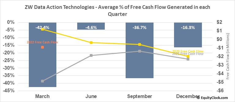 ChinaNet Online Holdings Inc. (NASD:CNET) Free Cash Flow Seasonality