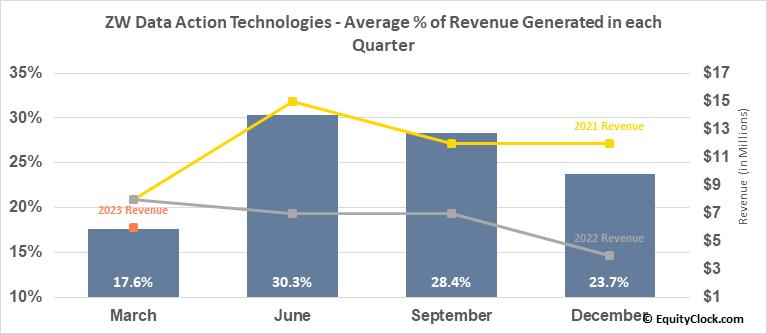 ChinaNet Online Holdings Inc. (NASD:CNET) Revenue Seasonality