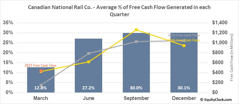 Canadian National Rail Co. (NYSE:CNI) Free Cash Flow Seasonality