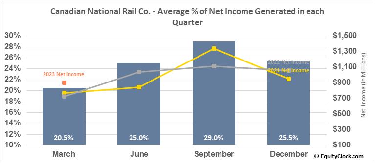 Canadian National Rail Co. (NYSE:CNI) Net Income Seasonality