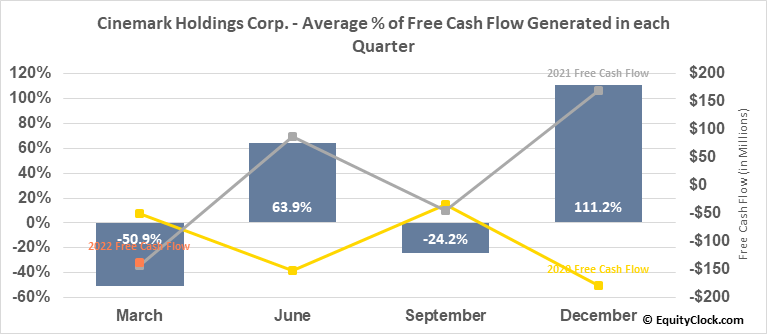 Cinemark Holdings Corp. (NYSE:CNK) Free Cash Flow Seasonality