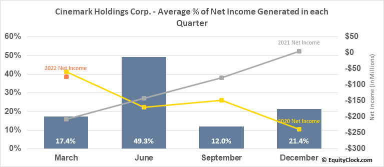 Cinemark Holdings Corp. (NYSE:CNK) Net Income Seasonality