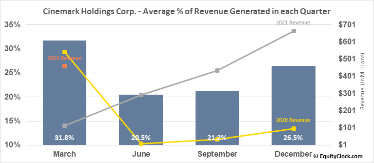 Cinemark Holdings Corp. (NYSE:CNK) Revenue Seasonality