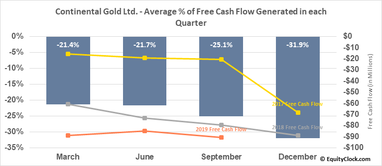 Continental Gold Ltd. (TSE:CNL.TO) Free Cash Flow Seasonality