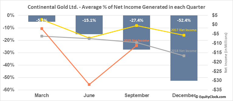 Continental Gold Ltd. (TSE:CNL.TO) Net Income Seasonality