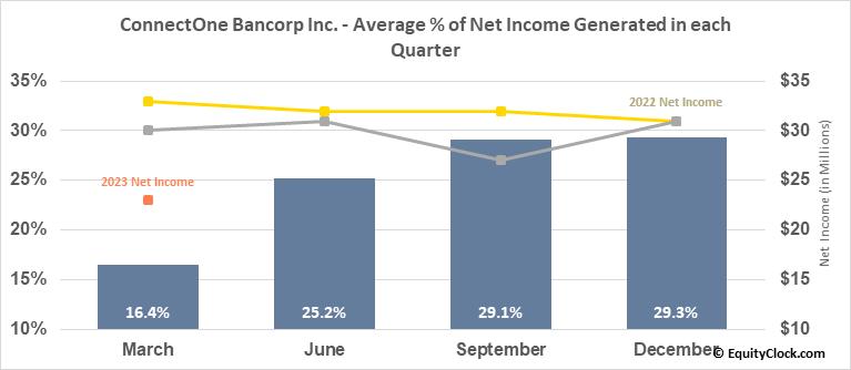 ConnectOne Bancorp Inc. (NASD:CNOB) Net Income Seasonality