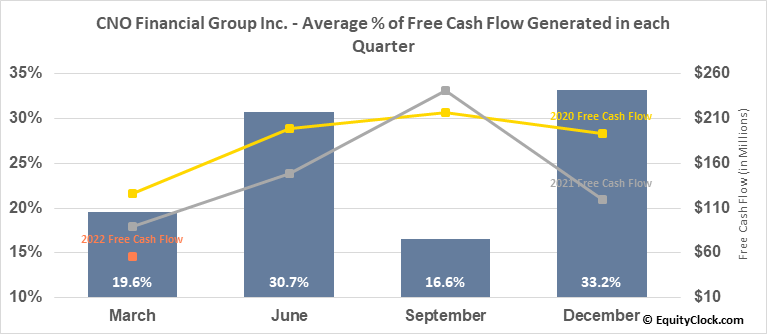 CNO Financial Group Inc. (NYSE:CNO) Free Cash Flow Seasonality