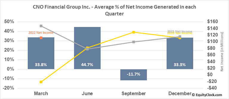 CNO Financial Group Inc. (NYSE:CNO) Net Income Seasonality