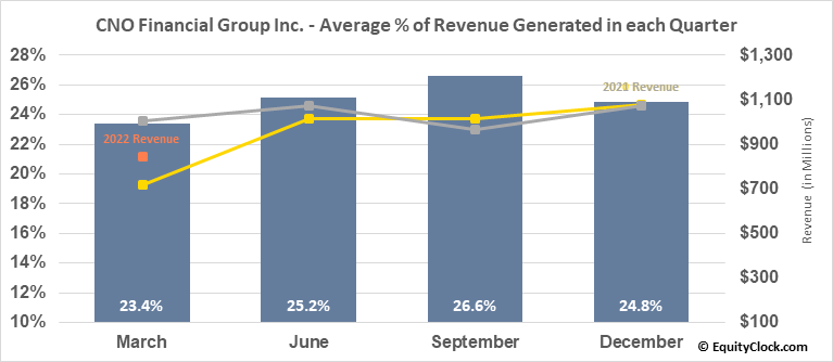 CNO Financial Group Inc. (NYSE:CNO) Revenue Seasonality