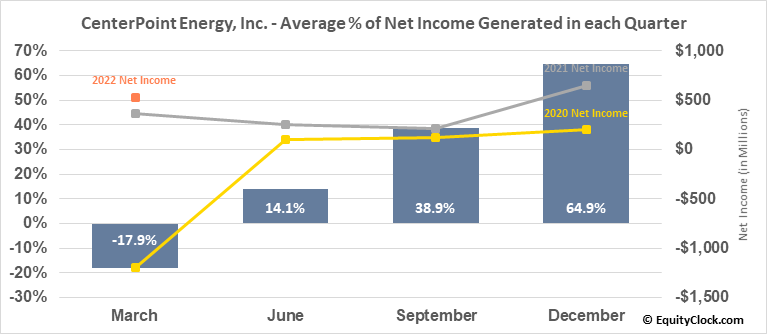 CenterPoint Energy, Inc. (NYSE:CNP) Net Income Seasonality