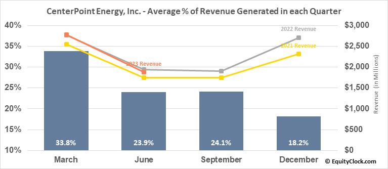 CenterPoint Energy, Inc. (NYSE:CNP) Revenue Seasonality