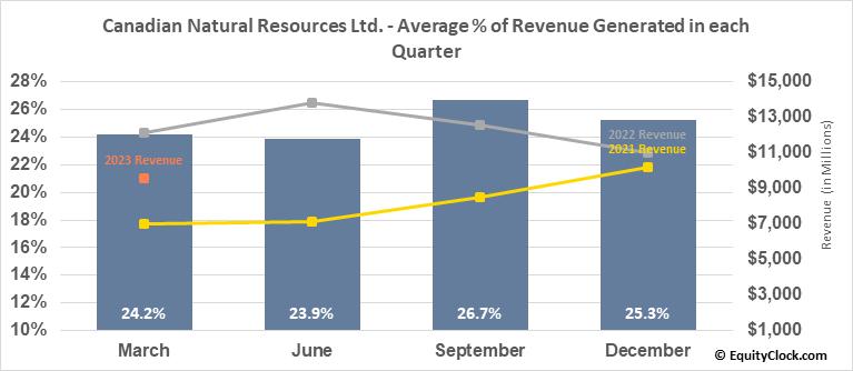 Canadian Natural Resources Ltd. (TSE:CNQ.TO) Revenue Seasonality